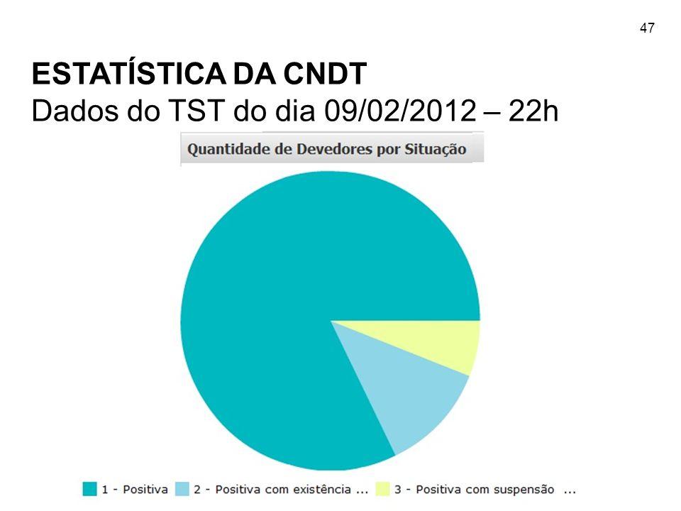 47 ESTATÍSTICA DA CNDT Dados do TST do dia 09/02/2012 – 22h