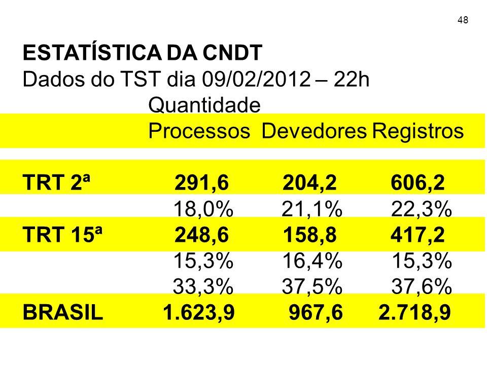 48 ESTATÍSTICA DA CNDT Dados do TST dia 09/02/2012 – 22h Quantidade Processos Devedores Registros TRT 2ª 291,6 204,2 606,2 18,0% 21,1% 22,3% TRT 15ª 2