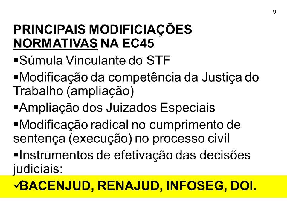 9 PRINCIPAIS MODIFICIAÇÕES NORMATIVAS NA EC45  Súmula Vinculante do STF  Modificação da competência da Justiça do Trabalho (ampliação)  Ampliação d
