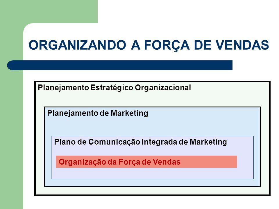 ORGANIZANDO A FORÇA DE VENDAS Planejamento Estratégico Organizacional Planejamento de Marketing Plano de Comunicação Integrada de Marketing Organizaçã