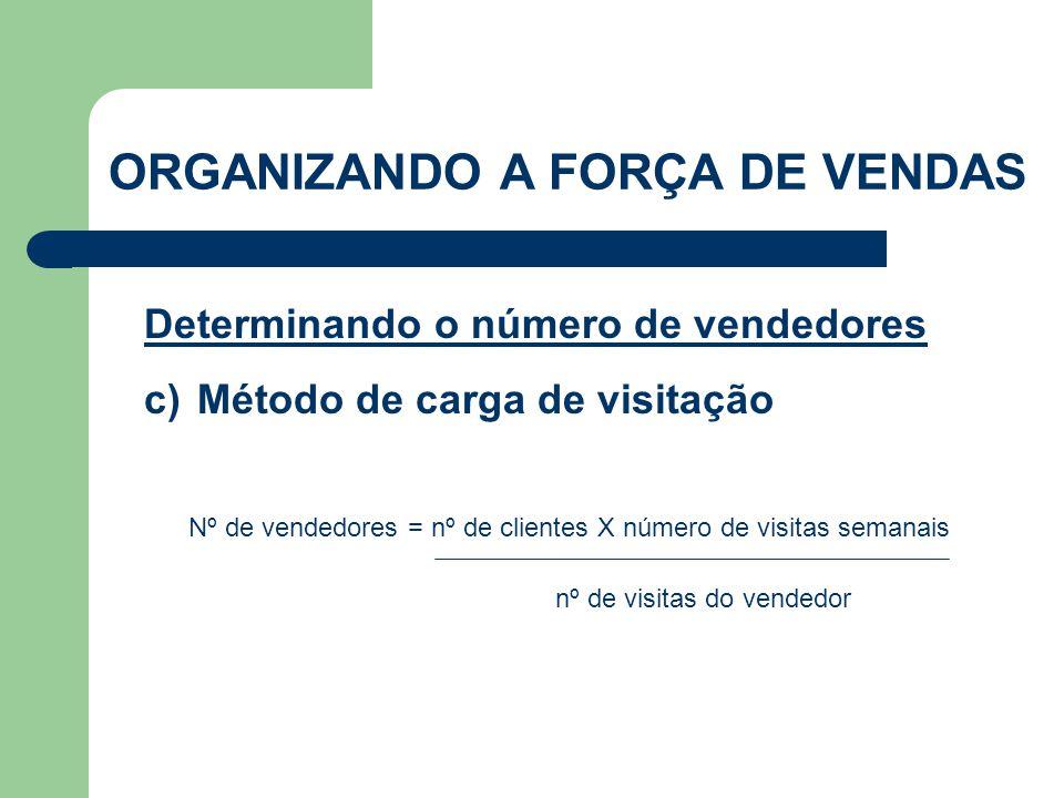 Nº de vendedores = nº de clientes X número de visitas semanais nº de visitas do vendedor Determinando o número de vendedores c)Método de carga de visi