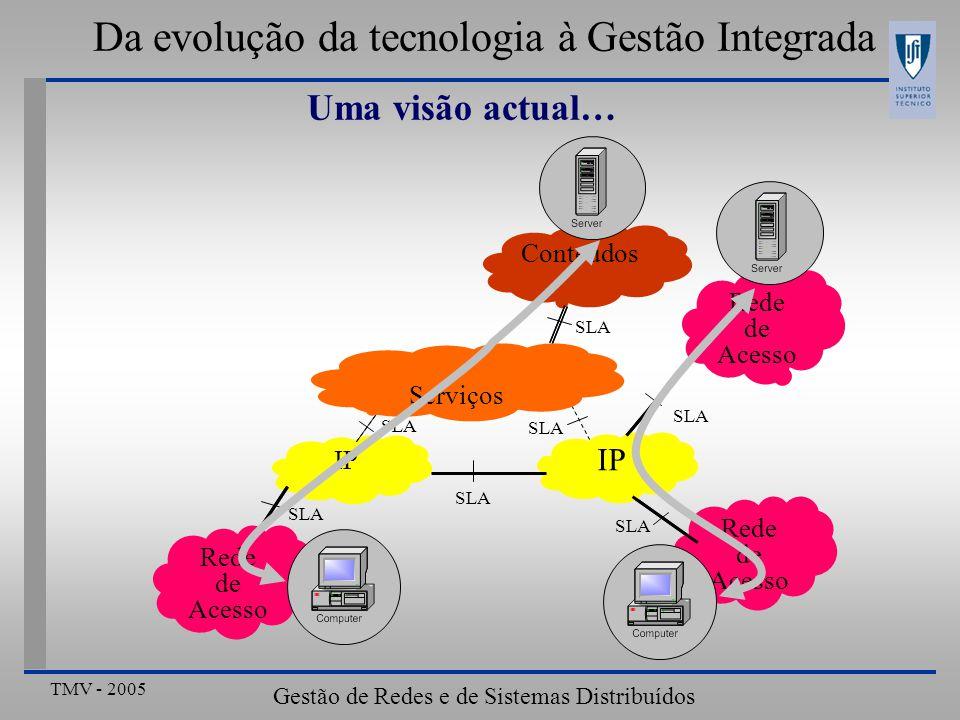 TMV - 2005 Gestão de Redes e de Sistemas Distribuídos Da evolução da tecnologia à Gestão Integrada Uma visão actual… Conteúdos Rede de Acesso IP Serviços SLA