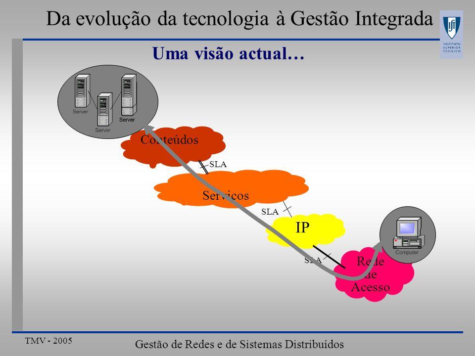 TMV - 2005 Gestão de Redes e de Sistemas Distribuídos Da evolução da tecnologia à Gestão Integrada Uma visão actual… IP Rede de Acesso IP Rede de Acesso Rede de Acesso SLA