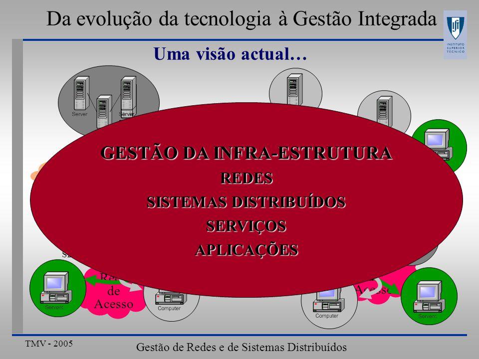 TMV - 2005 Gestão de Redes e de Sistemas Distribuídos Da evolução da tecnologia à Gestão Integrada Uma visão actual… Redes Sistemas Distribuídos Serviços Aplicações Integração no ambiente de operação Ferramentas de Gestão (Plataformas, Sistemas de Gestão de Problemas,..) Arquitecturas de Gestão (SNMP, WBEM, JMAPI,...) Procedimentos de Gestão (SLAs, Problemas..) Gestão orientada ao Cliente Elementos a gerir