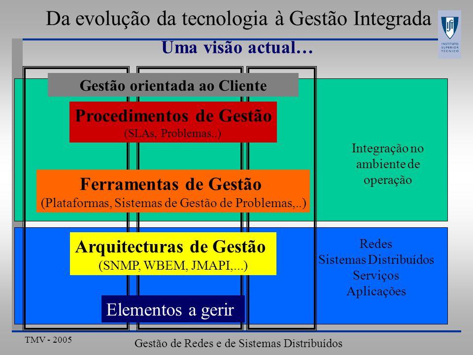TMV - 2005 Gestão de Redes e de Sistemas Distribuídos Da evolução da tecnologia à Gestão Integrada A tendência actual das redes • Integração • All IP • Interfuncionamento com as redes clássicas • Diversidade • Variedade de tecnologias de acesso • Múltiplos Fornecedores envolvidos • Conteúdos, serviços, redes • Hierarquias complexas Cliente-Fornecedor • Diversidade de modelos de comunicação • Complexidade • Gestão de infra-estrutura envolve: • Redes, sistemas, serviços e aplicações em constante mutação • Relação entre clientes e fornecedores em permanente ajuste • Dificuldade acrescidas num cenário de Competitividade GlobaL • Definição de Modelos de Negócio de Telecomunicações