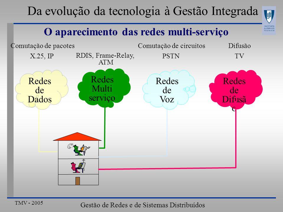 TMV - 2005 Gestão de Redes e de Sistemas Distribuídos Da evolução da tecnologia à Gestão Integrada A tendência actual das redes Redes de Voz Outras redes IP Acesso sem Fios Acesso com Fios WiFi, WiMax,...