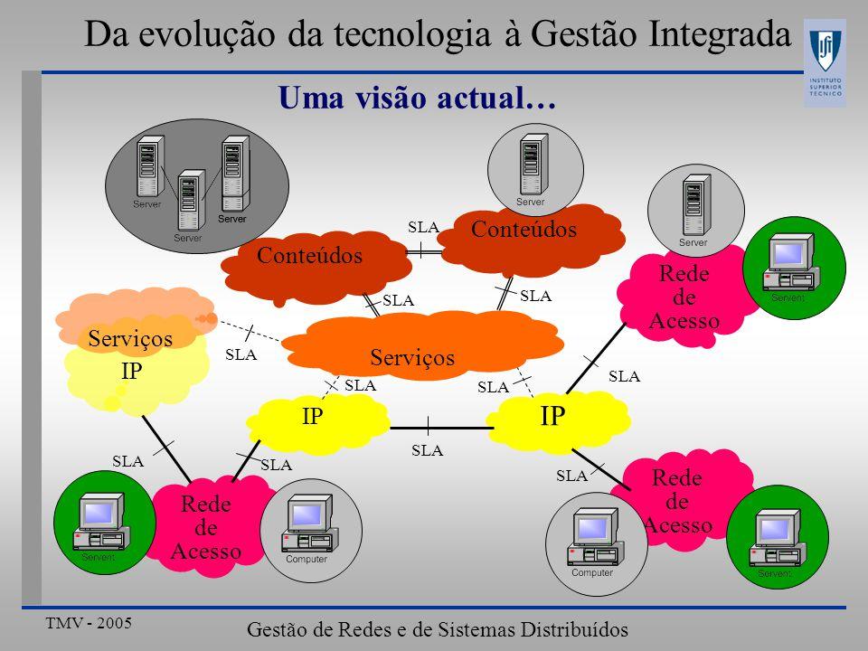 TMV - 2005 Gestão de Redes e de Sistemas Distribuídos Da evolução da tecnologia à Gestão Integrada Uma visão actual… Rede de Acesso IP Rede de Acesso IP Rede de Acesso Conteúdos SLA Serviços