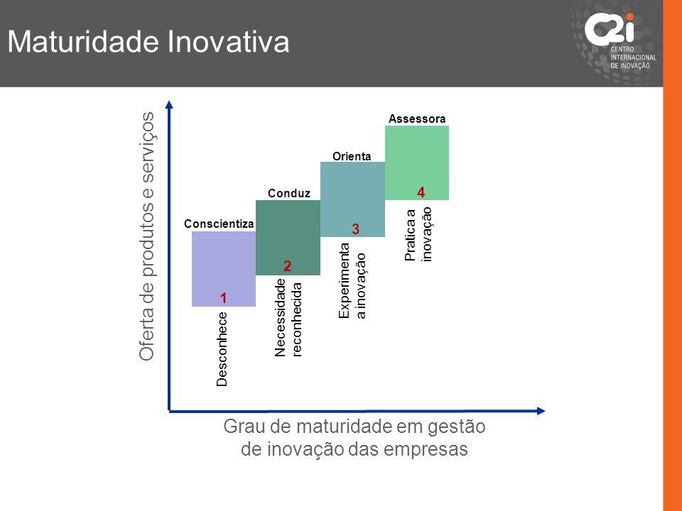 Conscientiza 1 Conduz 2 Orienta 3 Assessora 4 Grau de maturidade em gestão de inovação das empresas Oferta de produtos e serviços Maturidade Inovativa