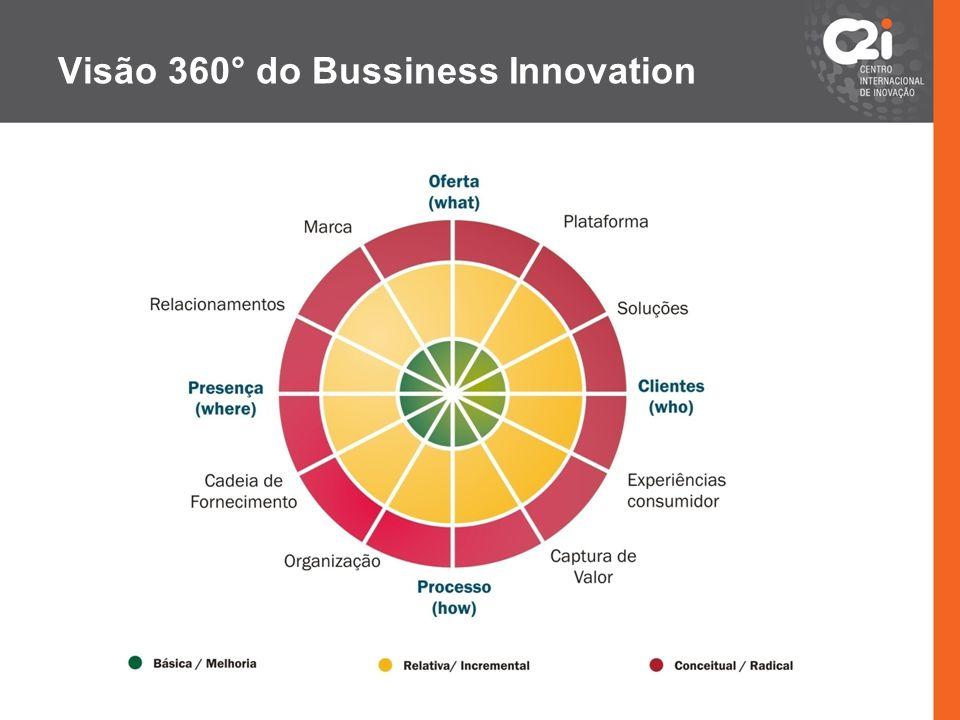 Visão 360° do Bussiness Innovation