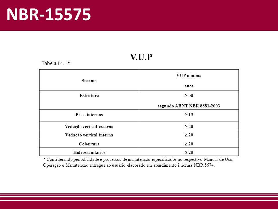 NBR-15575 V.U.P Sistema VUP mínima anos Estrutura  50 segundo ABNT NBR 8681-2003 Pisos internos  13 Vedação vertical externa  40 Vedação vertical i