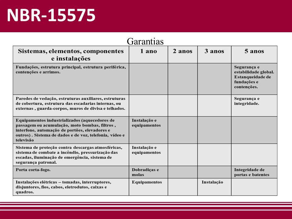 NBR-15575 Garantias