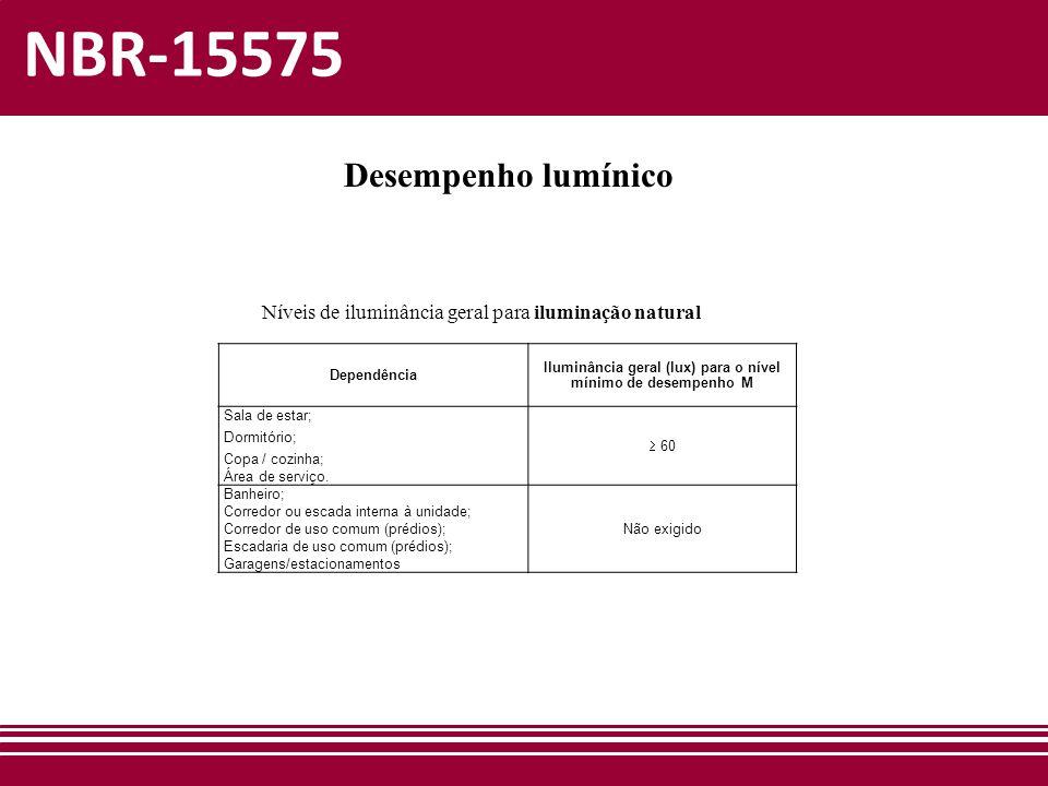 NBR-15575 Desempenho lumínico Dependência Iluminância geral (lux) para o nível mínimo de desempenho M Sala de estar; Dormitório; Copa / cozinha; Área