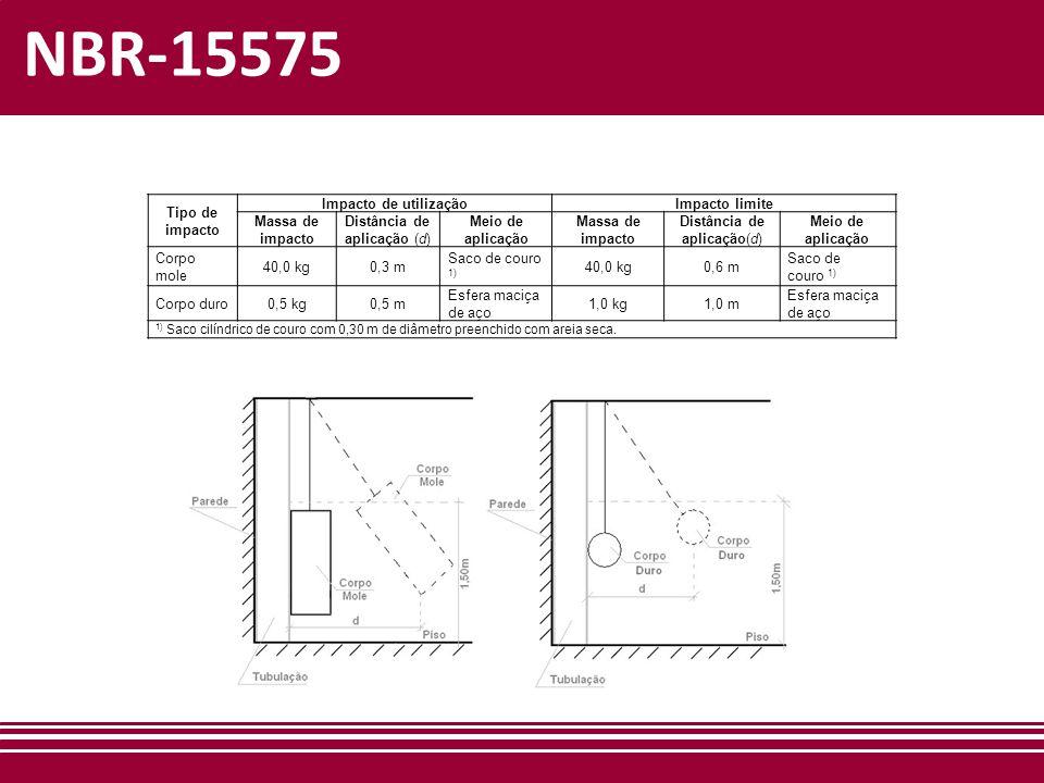 NBR-15575 Tipo de impacto Impacto de utilizaçãoImpacto limite Massa de impacto Distância de aplicação (d) Meio de aplicação Massa de impacto Distância