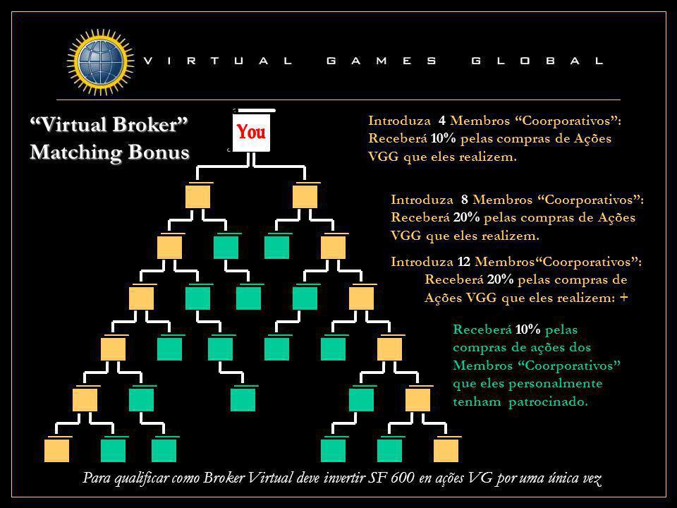 Virtual Broker Matching Bonus Introduza 4 Membros Coorporativos : Receberá 10% pelas compras de Ações VGG que eles realizem.