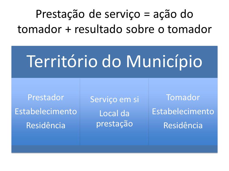 Prestação de serviço = ação do tomador + resultado sobre o tomador Território do Município Prestador Estabelecimento Residência Serviço em si Local da