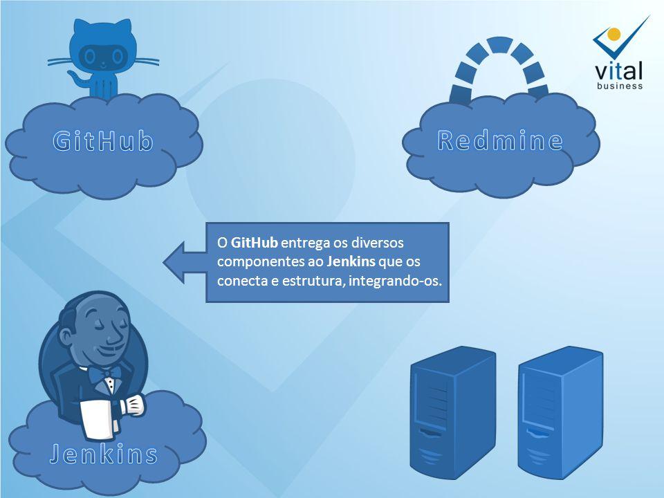 O GitHub entrega os diversos componentes ao Jenkins que os conecta e estrutura, integrando-os.