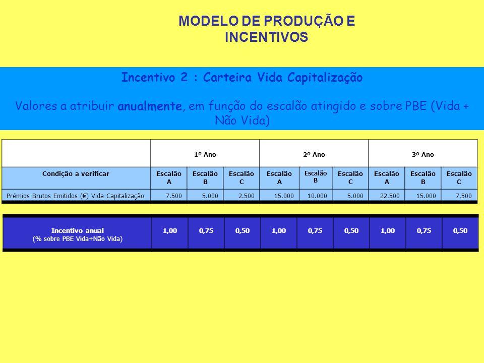 Incentivo 2 : Carteira Vida Capitalização Valores a atribuir anualmente, em função do escalão atingido e sobre PBE (Vida + Não Vida) 1º Ano2º Ano3º An