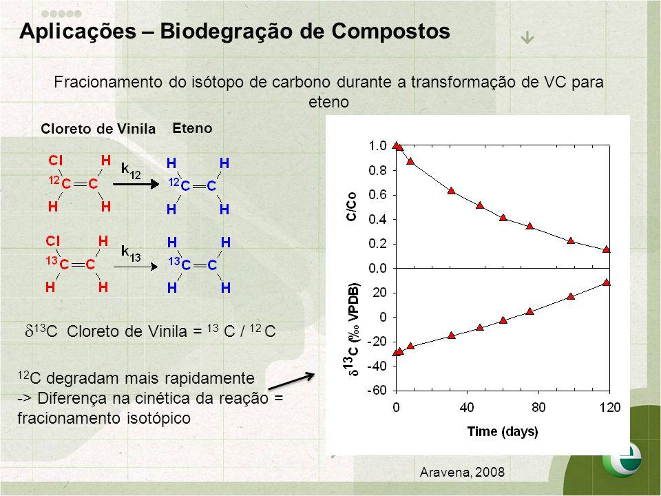 Fracionamento do isótopo de carbono durante a transformação de VC para eteno Cloreto de Vinila Eteno 12 C degradam mais rapidamente -> Diferença na cinética da reação = fracionamento isotópico  13 C Cloreto de Vinila = 13 C / 12 C Aplicações – Biodegração de Compostos Aravena, 2008