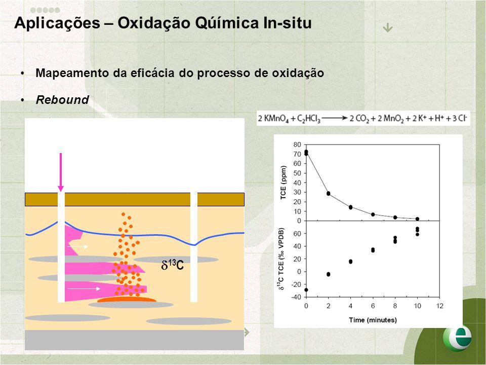 Spill •Mapeamento da eficácia do processo de oxidação  13 C Aplicações – Oxidação Qúímica In-situ •Rebound