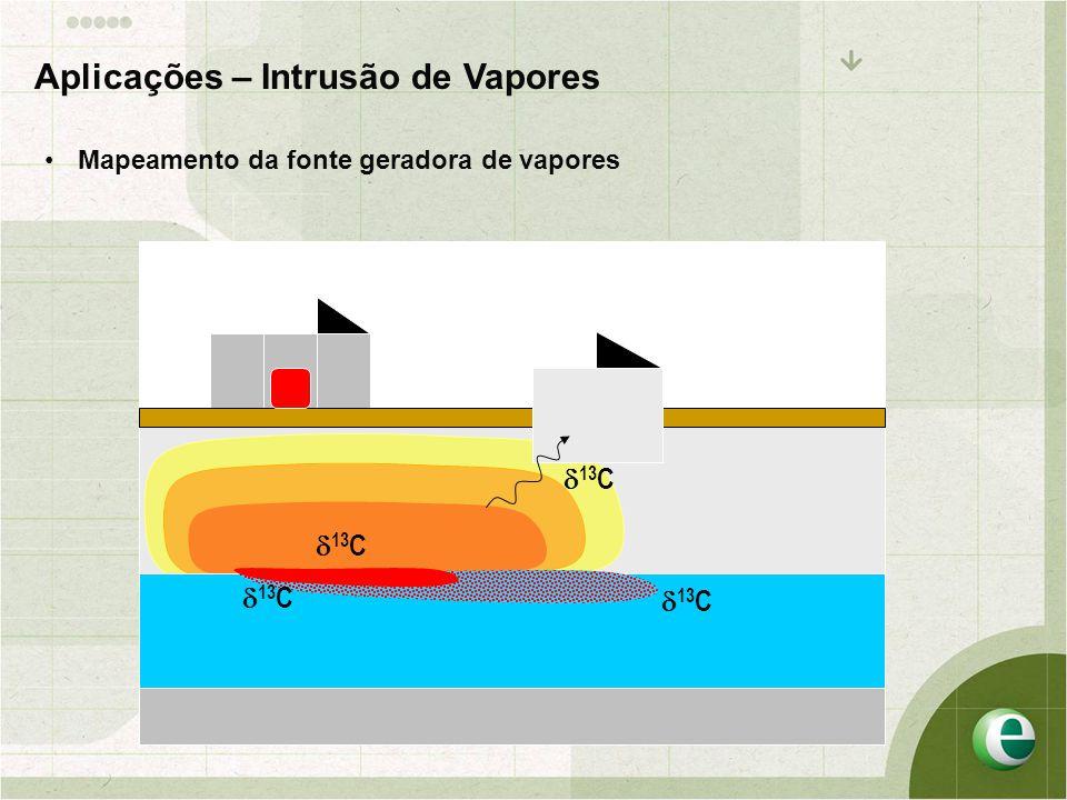  13 C Aplicações – Intrusão de Vapores •Mapeamento da fonte geradora de vapores