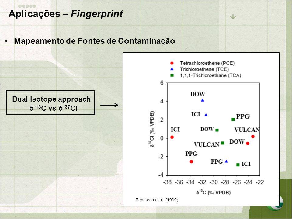 •Mapeamento de Fontes de Contaminação Dual Isotope approach δ 13 C vs δ 37 Cl Aplicações – Fingerprint Beneteau et al. (1999)