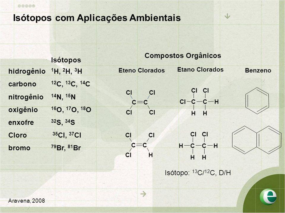 Isótopos hidrogênio 1 H, 2 H, 3 H carbono 12 C, 13 C, 14 C nitrogênio 14 N, 15 N oxigênio 16 O, 17 O, 18 O enxofre 32 S, 34 S Cloro 35 Cl, 37 Cl bromo 79 Br, 81 Br Aravena, 2008 Eteno Clorados Etano Clorados Benzeno Isótopo: 13 C/ 12 C, D/H CC Cl CC H H H CC H H HH CC H Compostos Orgânicos Isótopos com Aplicações Ambientais