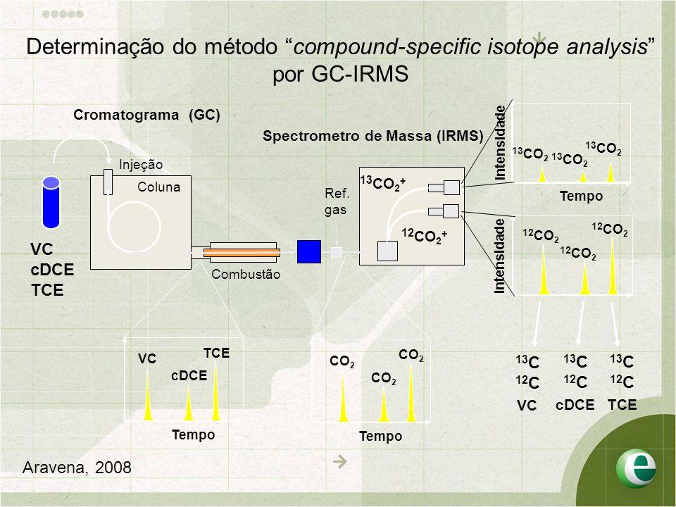 Determinação do método compound-specific isotope analysis por GC-IRMS Cromatograma (GC) Spectrometro de Massa (IRMS) Tempo VC cDCE TCE Combustão Ref.