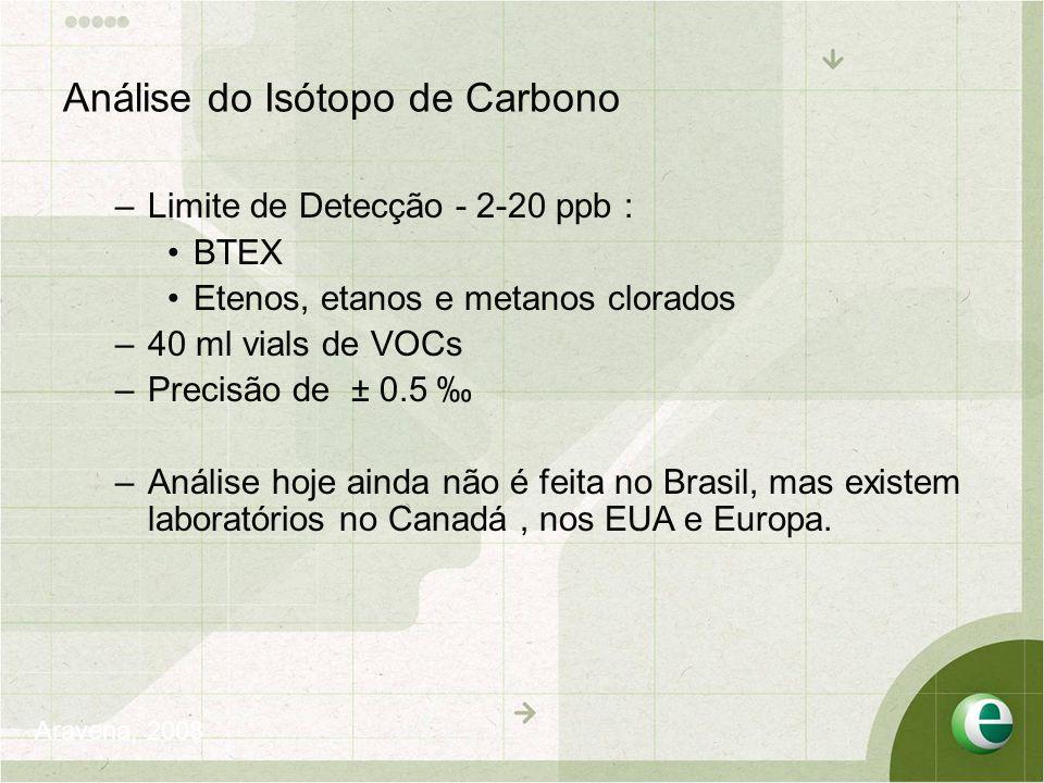 Análise do Isótopo de Carbono –Limite de Detecção - 2-20 ppb : •BTEX •Etenos, etanos e metanos clorados –40 ml vials de VOCs –Precisão de ± 0.5 ‰ –Análise hoje ainda não é feita no Brasil, mas existem laboratórios no Canadá, nos EUA e Europa.