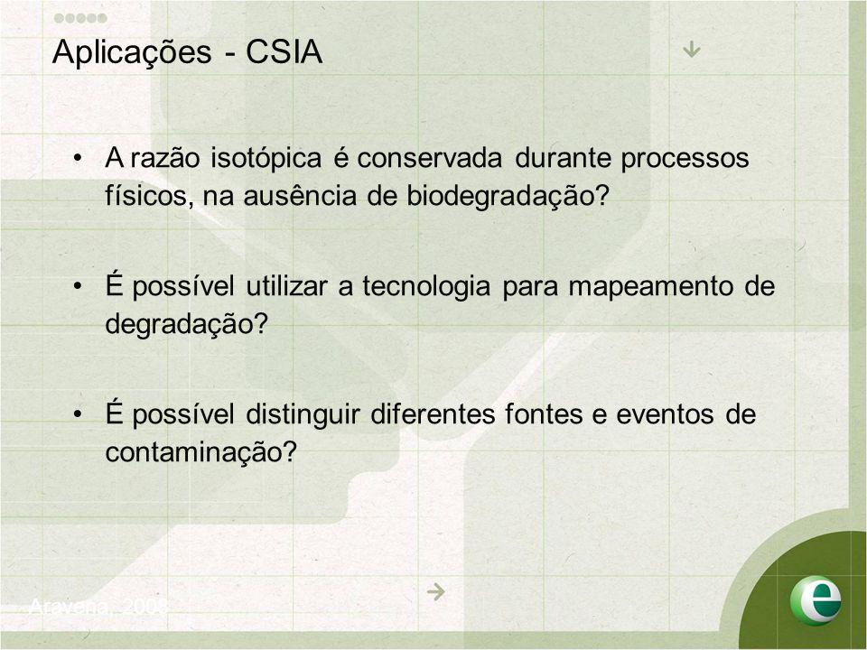 •A razão isotópica é conservada durante processos físicos, na ausência de biodegradação? •É possível utilizar a tecnologia para mapeamento de degradaç