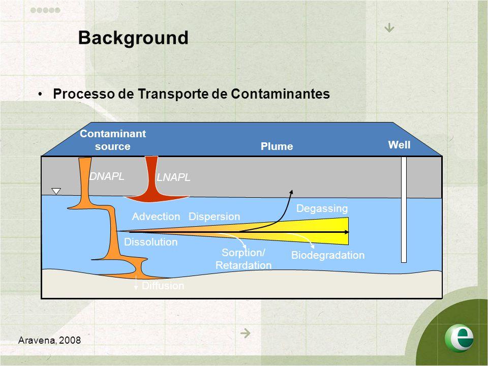 Estudo de Caso CC H Cl H TCE CC Cl H DCE Lojkasek-Lima et al., 2012