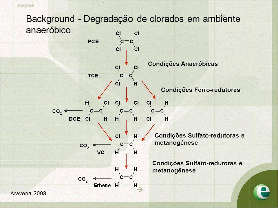 Background - Degradação de clorados em ambiente anaeróbico Condições Anaeróbicas Condições Ferro-redutoras Condições Sulfato-redutoras e metanogênese Condições Sulfato-redutoras e metanogênese Aravena, 2008
