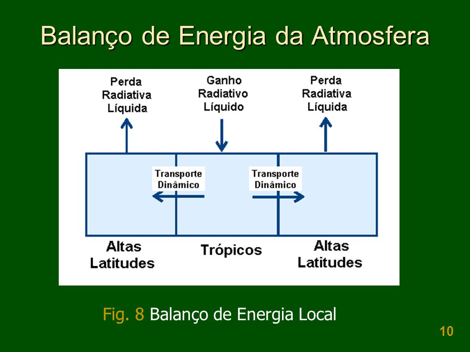10 Balanço de Energia da Atmosfera Fig. 8 Balanço de Energia Local