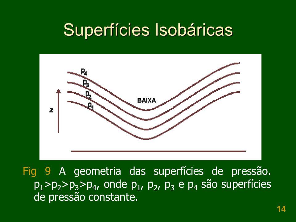 14 Superfícies Isobáricas Fig 9 A geometria das superfícies de pressão. p 1 >p 2 >p 3 >p 4, onde p 1, p 2, p 3 e p 4 são superfícies de pressão consta