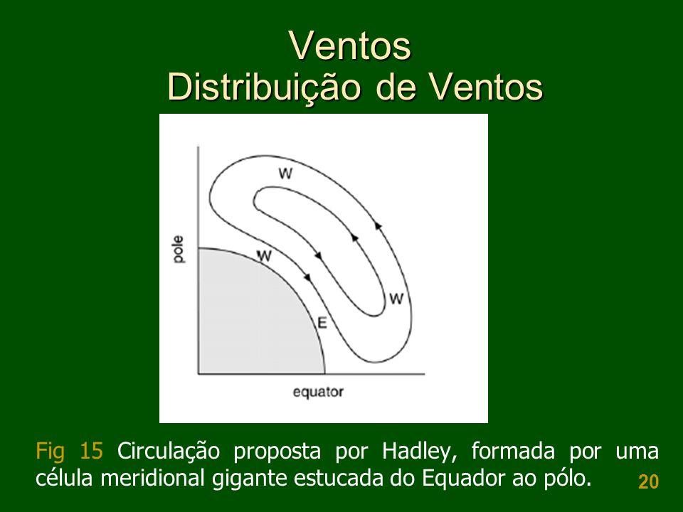 20 Ventos Distribuição de Ventos Fig 15 Circulação proposta por Hadley, formada por uma célula meridional gigante estucada do Equador ao pólo.