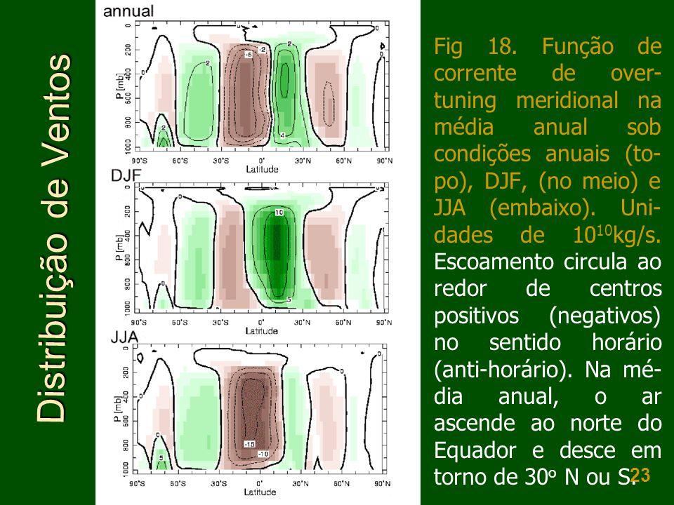 23 • Distribuição de Ventos Fig 18. Função de corrente de over- tuning meridional na média anual sob condições anuais (to- po), DJF, (no meio) e JJA (