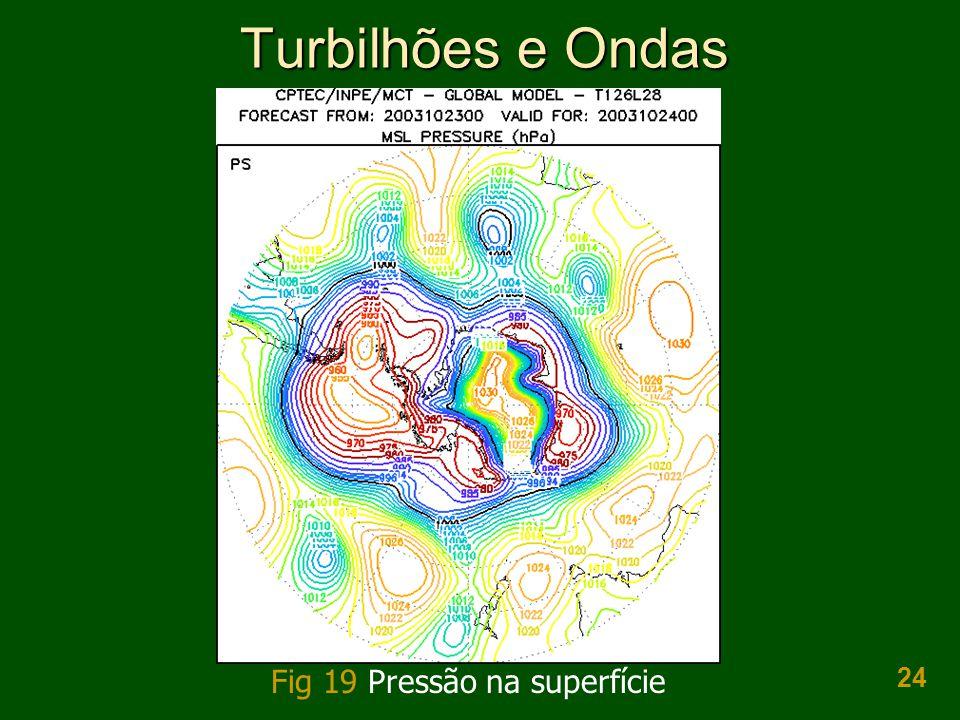 24 Turbilhões e Ondas Fig 19 Pressão na superfície