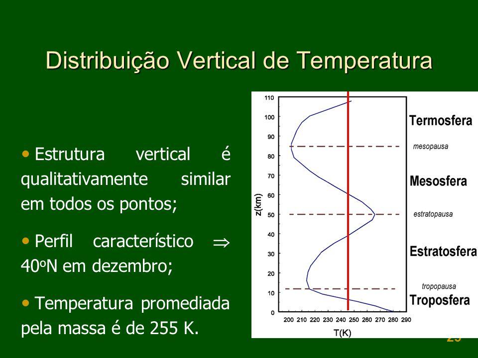25 Distribuição Vertical de Temperatura  Estrutura vertical é qualitativamente similar em todos os pontos;  Perfil característico  40 o N em dezembro;  Temperatura promediada pela massa é de 255 K.