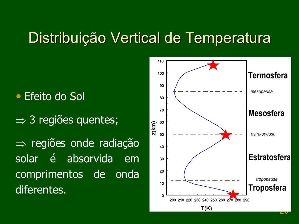 26 Distribuição Vertical de Temperatura  Efeito do Sol  3 regiões quentes;  regiões onde radiação solar é absorvida em comprimentos de onda diferen