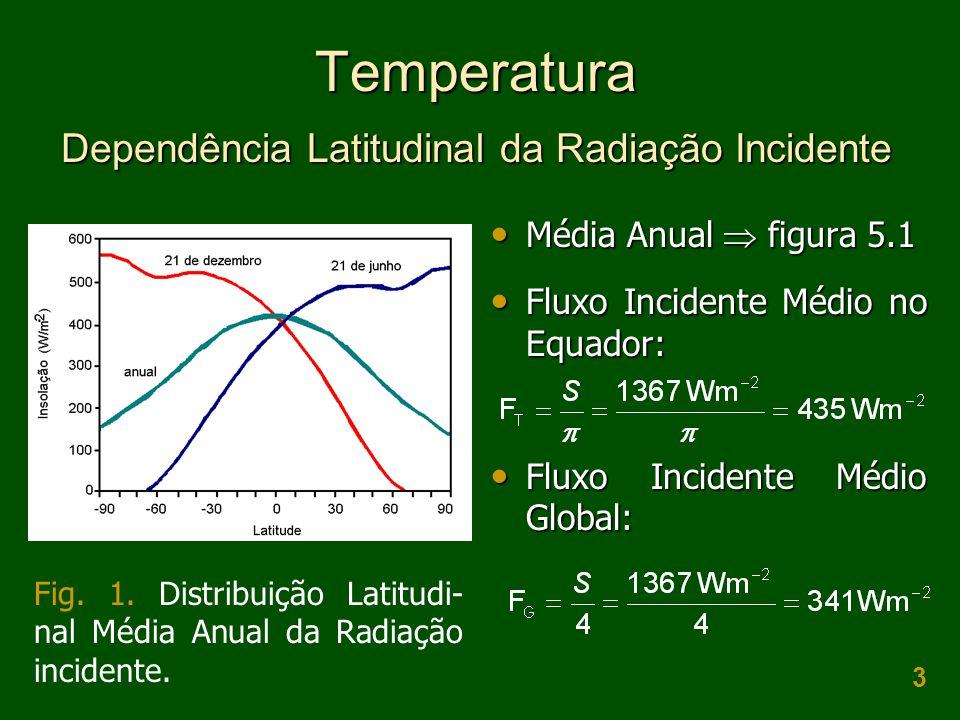 3 Temperatura Dependência Latitudinal da Radiação Incidente  Média Anual  figura 5.1  Fluxo Incidente Médio no Equador:  Fluxo Incidente Médio Glo