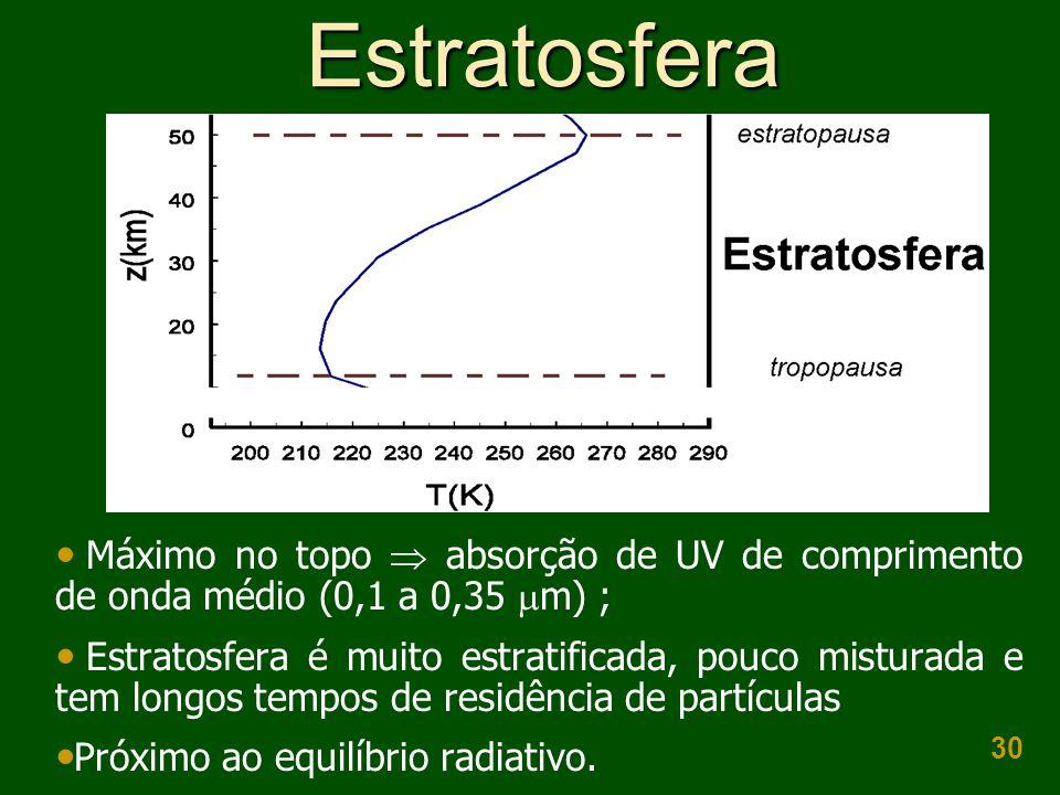 30 Estratosfera  Máximo no topo  absorção de UV de comprimento de onda médio (0,1 a 0,35  m) ;  Estratosfera é muito estratificada, pouco misturad