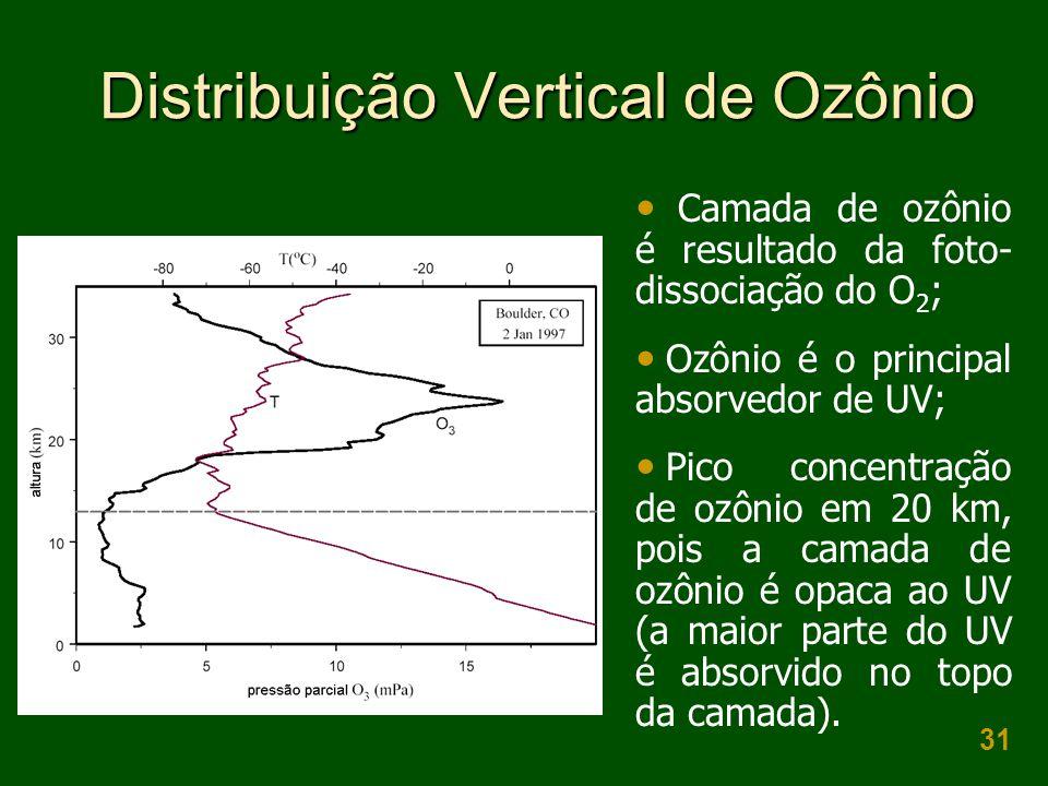 31 Distribuição Vertical de Ozônio  Camada de ozônio é resultado da foto- dissociação do O 2 ;  Ozônio é o principal absorvedor de UV;  Pico concentração de ozônio em 20 km, pois a camada de ozônio é opaca ao UV (a maior parte do UV é absorvido no topo da camada).