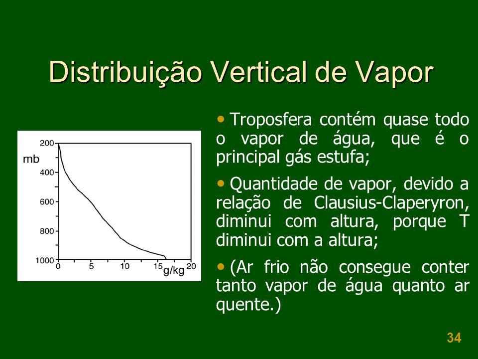 34 Distribuição Vertical de Vapor  Troposfera contém quase todo o vapor de água, que é o principal gás estufa;  Quantidade de vapor, devido a relaçã