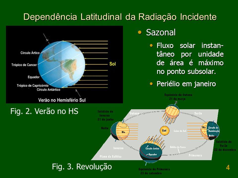 4 Dependência Latitudinal da Radiação Incidente  Sazonal  Fluxo solar instan- tâneo por unidade de área é máximo no ponto subsolar.  Periélio em ja