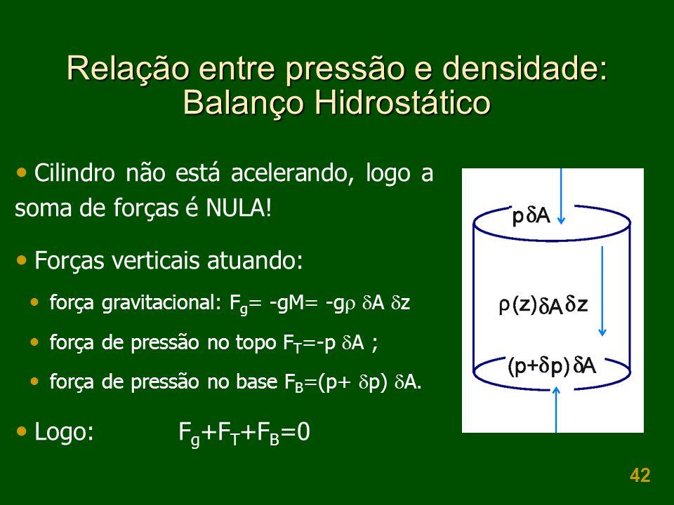42 Relação entre pressão e densidade: Balanço Hidrostático  Cilindro não está acelerando, logo a soma de forças é NULA.