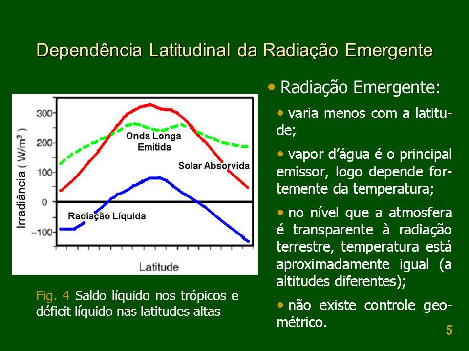 5 Dependência Latitudinal da Radiação Emergente  Radiação Emergente:  varia menos com a latitu- de;  vapor d'água é o principal emissor, logo depende for- temente da temperatura;  no nível que a atmosfera é transparente à radiação terrestre, temperatura está aproximadamente igual (a altitudes diferentes);  não existe controle geo- métrico.