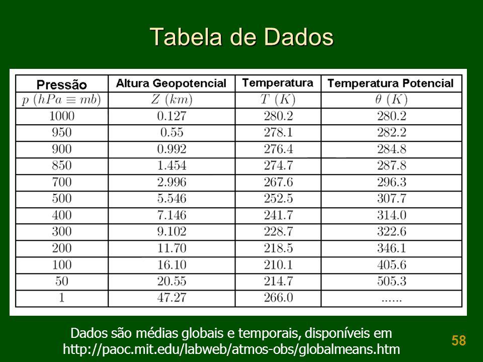 58 Tabela de Dados Dados são médias globais e temporais, disponíveis em http://paoc.mit.edu/labweb/atmos-obs/globalmeans.htm