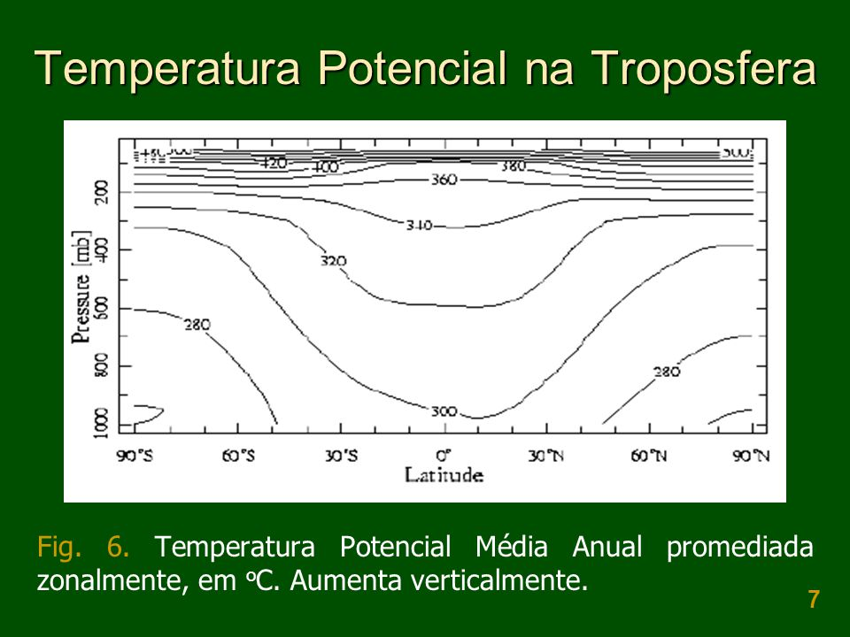 7 Temperatura Potencial na Troposfera Fig. 6. Temperatura Potencial Média Anual promediada zonalmente, em o C. Aumenta verticalmente.