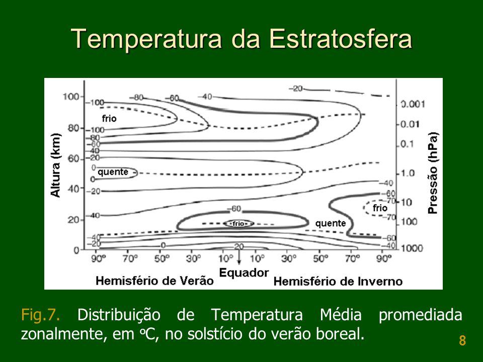 8 Temperatura da Estratosfera Fig.7. Distribuição de Temperatura Média promediada zonalmente, em o C, no solstício do verão boreal.