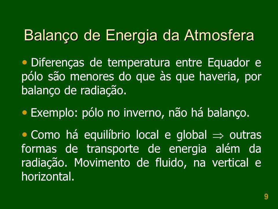 9 Balanço de Energia da Atmosfera  Diferenças de temperatura entre Equador e pólo são menores do que às que haveria, por balanço de radiação.  Exemp