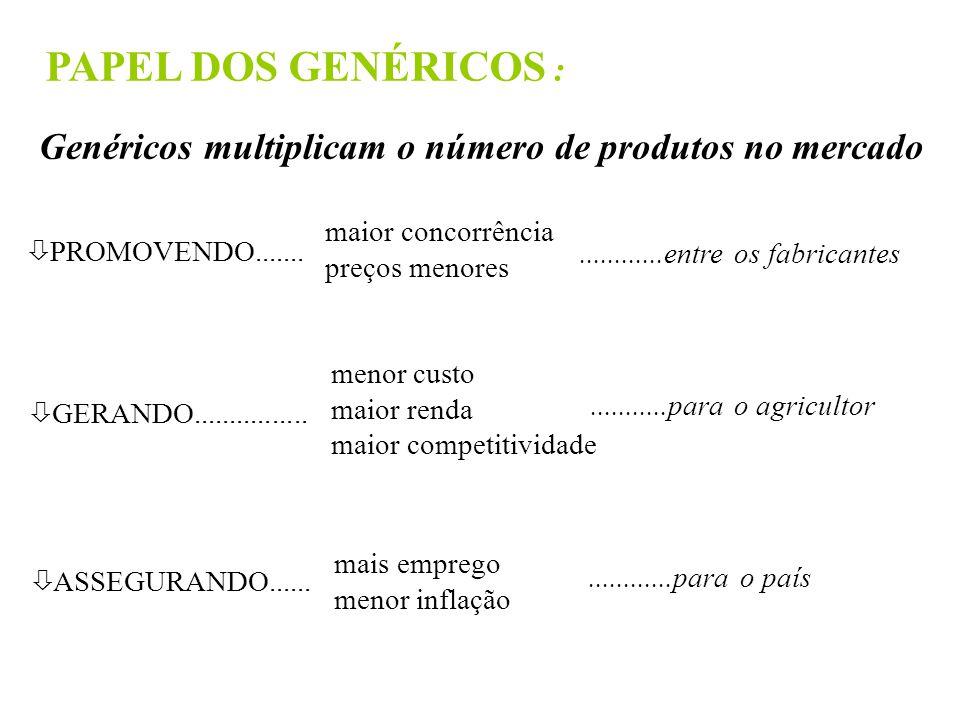 PAPEL DOS GENÉRICOS : Genéricos multiplicam o número de produtos no mercado ò PROMOVENDO.......